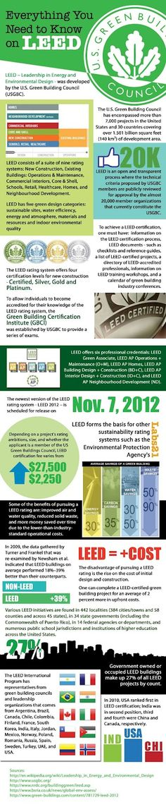 LEED certification. There's a building ordinance at my school that says every new building built must be LEED gold