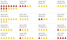 """1,052 mass shootings in 1,066 days: this is what America's gun crisis looks like. The mass shooting in San Bernardino, California, is the deadliest in the US since a gunman killed 20 children and six adults at Sandy Hook Elementary School in December 2012. """"We have a pattern now of mass shootings in this country that has no parallel anywhere else in the world,"""" Barack Obama said on Wednesday."""