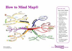 How_To_Mind_Map