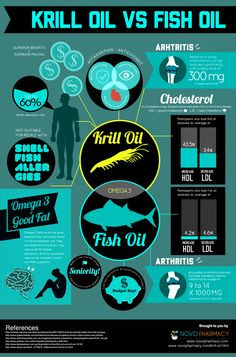 A graphic that explains some benefits and differences of Krill Oil and Fish Oil . By NovoPharmacy.com - Australia's beloved online pharmacy.