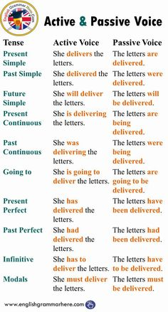 Active and Passive Voice with Tenses, Example Sentences # learn english grammar worksheets Active and Passive Voice with Tenses English Grammar Tenses, Teaching English Grammar, English Grammar Worksheets, English Sentences, English Writing Skills, English Vocabulary Words, Learn English Words, English Phrases, English Idioms