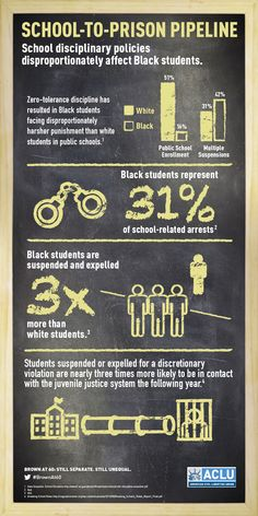 School-to-Prison Pipeline: School disciplinary policies disproportionately affect Black students
