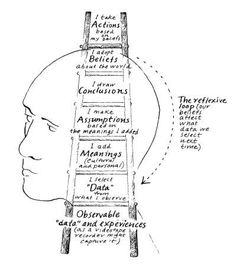 """Sketch of the Ladder of Inference from """"My Organisational Therapy Toolkit"""" by @Lucie Cheyer Marshall"""