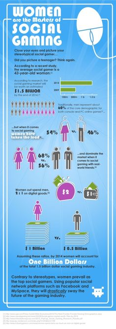 Social Gaming & Women