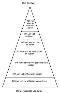 Bekijk de foto van -Cor met als titel Leerpyramide van Bales en andere inspirerende plaatjes op Welke.nl.