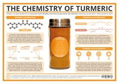 Food Coloring Chemical formula Fresh the Chemistry Of Turmeric – Fluorescence Indicator and Pseudo Science, Physical Science, Science Education, Science And Nature, Science And Technology, Beauty Science, Technology Humor, Health Education, Physical Education