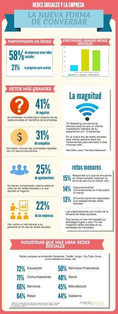 Uso de las Redes Sociales en la Empresa. #MiPyMEs #RedesSociales #Infografía