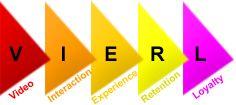 Vierl : The World's First Video Advertising Rewards Platform