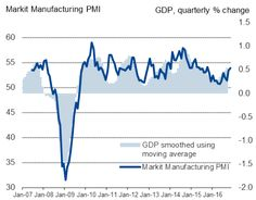 US flash manufacturing PMI signals accelerating growth in November   | Flash,PMI,US | Markit Commentary