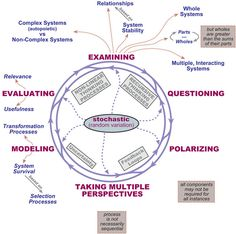 Systems Thinking - The Exploring Science Wiki