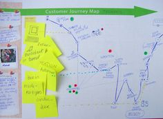 The example shown here is a rough sketch used for the construction of a customer journey map (in this case the map is referred to a simplified train ride). The starting point is the identification of the touchpoints as the elements of the service interface that establish the relation between the user and the organization. The touchpoints can be physical, virtual or human. The user experience is obtained by connecting the different touchpoints in a sequence.