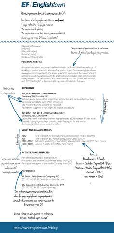 Mod  les de CV  Curriculum Vitae