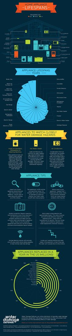 Infographic produced for Water Damage Defense showing the lifespan, cost and impact of household appliances in the US. See the full graphic here: www.waterdamagedefense.com/pages/lifespan-of-home-appliances