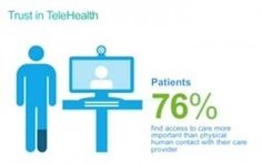 Infographic: Do Patients Prefer Telehealth Over Human Contact? | mHealthWatch