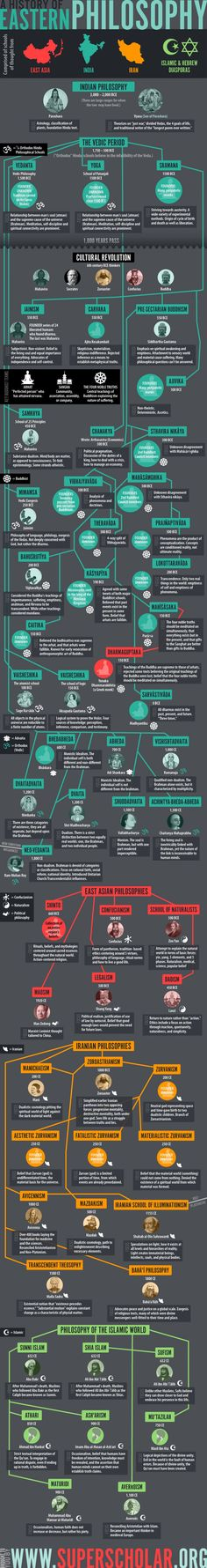 History of Eastern Philosophy Infographic