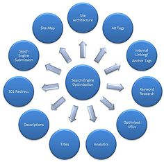 Get Affordable #SEOServices by Experts to enhance the business growth and consumer welfare.