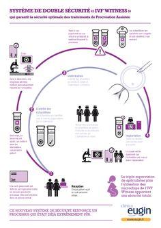 La Clinique Eugin est l'un des rares centres européens disposant du système sophistiqué de sécurité IVF Witness, qui élimine tout risque de confusion dans l'identification d'ovules, de spermatozoïdes et d'embryons.