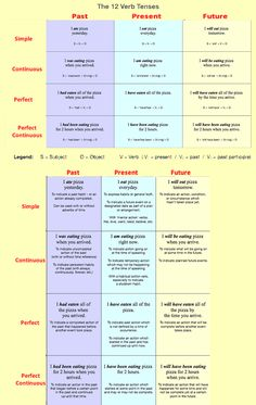 12 verb tenses English grammar - 12 Verb Tenses that are in the English language. Tenses are all used to indicate action that has taken place in the past, present, and future. Learning English vocabulary and grammar Tenses Grammar, Verb Tenses, Teaching Grammar, Grammar And Vocabulary, Grammar Lessons, English Vocabulary, Tenses English, English Grammar Tenses, English Writing