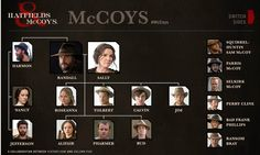 'Hatfields & McCoys' Frank Phillips, Powers Boothe, Tom Berenger, Hatfields And Mccoys, Jena Malone, Watch Episodes, Kevin Costner, History Channel, Family History