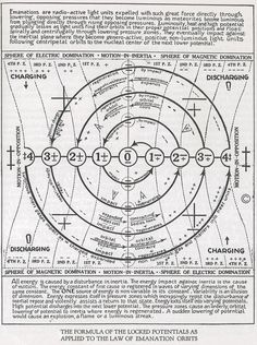 "Nikola Tesla to Walter Russell: ""Lock up this Cosmic knowledge in a safe for years until mankind is ready for it. Pseudo Science, Science And Nature, Sacred Geometry Symbols, Spirit Science, Book Of Shadows, Tarot, Knowledge, Punziella, Nicolas Tesla"