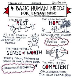 "basic human needs for engagement."" Tips, activities, skills and ideas on leadership development including developing women. Helps bring the qualities of good leadership to life. Works well with leadership, success, motivation and inspirational quotes. Leadership Development, Leadership Quotes, Professional Development, Self Development, Leadership Coaching, Leader Quotes, Educational Leadership, Coaching Quotes, Teamwork Quotes"
