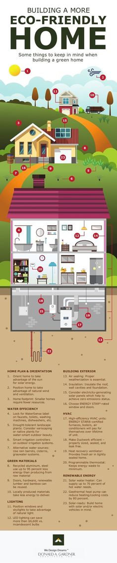 Building a More Eco-Friendly Home / #ecofriendly #green #building #sandhillscustomhomes / Source: https://greenerideal.com/infographics/building-more-eco-friendly-home-infographic/