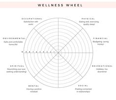 How To Hit The Reset Button On Your Life (Wellness Wheel Exercise) – The Blissful Mind - Welness Life Wheel, Life Balance Wheel, Wellness Wheel, Memoir Writing, Financial Budget, Natural Cold Remedies, Reset Button, Therapy Activities, Counseling Activities