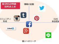 【2014年保存版】ソーシャルメディアまとめ一覧&SNSの特徴・運用目的を徹底網羅!