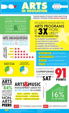Art Sprouts is the art teacher resource for fun art education resources, including lesson plans, children activities, art history essays, and project-based lesson plans and activities. Info Board, Classroom Posters, Art Classroom, Classroom Displays, Middle School Art, Art School, School Stuff, High School, Importance Of Art Education