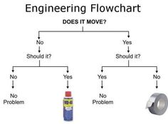 Engineering Flowchart... WD-40 or Duct Tape? Humor