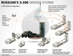 Iran's Defense Minister Brigadier General Hossein Dehqan says Russia's decision to lift a ban on the delivery of S-300 missile system to Iran