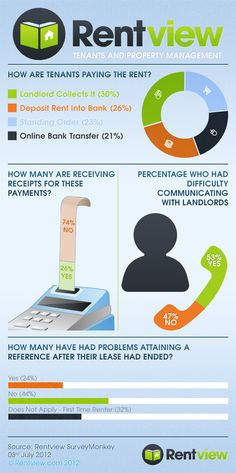 A nice infographic based around our market research on the issues Tenants face when renting in Ireland!