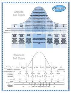 Ch 2 Easy to Understand Bell Curve Chart. Needed this like 3 weeks ago for AP Statistics. Speech Pathology, Speech Language Pathology, Speech And Language, Speech Therapy, Psychology Resources, Ap Psychology, School Psychology, Google Drive, Statistics Math