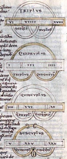 Boethius-De institutione arithmetica.