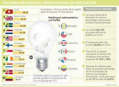 Colombia mejora en innovación, pero aún debe trabajar puertas adentro