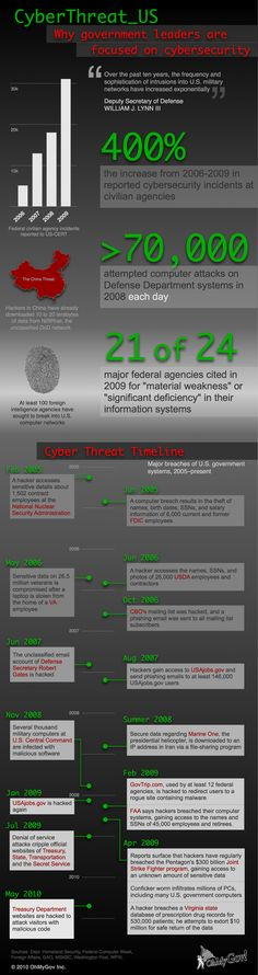 Why Cybersecurity Is So Important in Government IT #Infographic