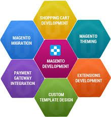 We at Magento development services Canada provide services like Magento based web designing, SEO friendly Magento websites, customized shopping cart websites and customized templates.