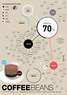 types of coffee beans :: arabica :: popular brewing methods… Nyc Coffee Shop, Coffee Barista, Coffee Type, Espresso Coffee, My Coffee, Coffee Drinks, Portland Coffee, Seattle Coffee, Starbucks Coffee