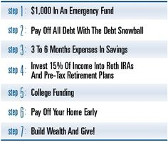 Dave Ramsey's 7 Baby Steps Explained - Finance tips, saving money, budgeting planner Financial Peace, Financial Tips, Financial Planning, Financial Quotes, Budgeting Finances, Budgeting Tips, Budgeting System, Planning Budget, 2017 Budget