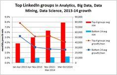 Top LinkedIn groups in Analytics, Big Data, Data Mining, Data Science, 2013-14 growth