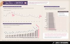 Infographic: Does Income Inequality Cause High Teen Pregnancy Rates? Male Infertility, Mental Health Care, Teen Mom, Information Graphics, Health Advice, Data Visualization, Social Work, Health And Safety, Just In Case