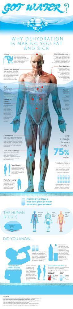Dit is te negatief maar onderaan staan wat leuke weetjes & mss leuk om in het algemeen iets te vertellen over water & gezondheid - water & je lichaam.  The Water in our Bodies [Infographic] - http://www.bestinfographics.co/the-water-in-our-bodies-infographic/