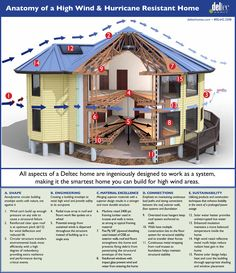 Anatomy of a High Wind & Hurricane Resistant Home - If you live in a coastal / hurricane prone area, you want to build your home right the first time.