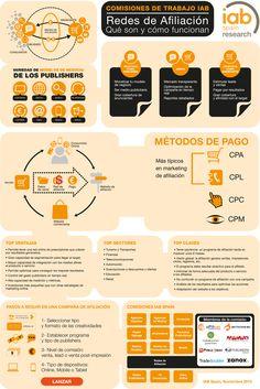 """P! Spain - New Affiliate Marketing Infographic (in Spanish) from IAB Spain - """"Redes de Afiliación - Qué son y cómo funcionan"""""""