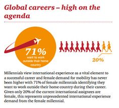Read more in our report about the #femalemillennial born between 1980 and 1995: http://www.pwc.com/femalemillennial
