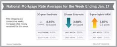 Mortgage Rates Drop for Fourth Straight Week for Kentucky Mortgage Loans Lowest Mortgage Rates, Mortgage Interest Rates, Mortgage Companies, Fixed Rate Mortgage, Mortgage Humor, Refinance Mortgage, Mortgage Tips, Cool Diy