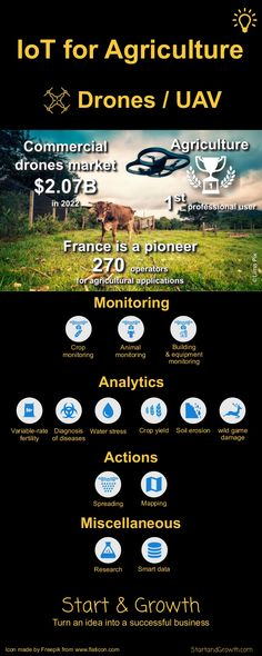 IoT for Agriculture Drones / UAV Monitoring Animal monitoring Crop monitoring Building & equipment monitoring ©LimaPix Ico. Buy Drone, Drone For Sale, Drone Diy, Drone Technology, Technology World, Medical Technology, Energy Technology, Technology Gadgets, Precision Agriculture