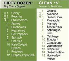 eat clean! Fruits and Veggies, what you should by organic, and what doesn't need to be!