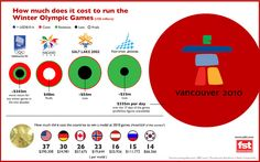 How Much Does It Cost to Run the Winter Olympic Games
