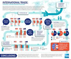 I should reallyget out more.: Infographic: American Express International Trade Condifence